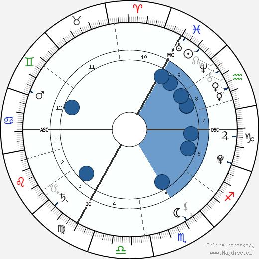 Jada Lynch wikipedie, horoscope, astrology, instagram