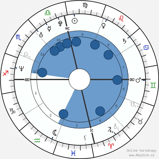 Jade Esteban Estrada wikipedie, horoscope, astrology, instagram