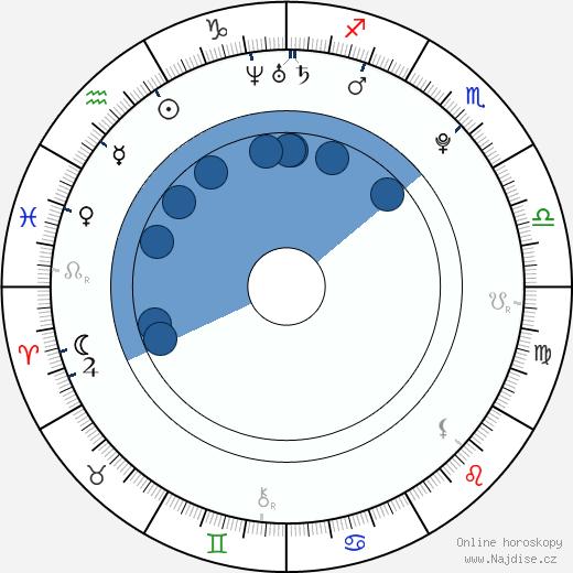 Jade Ewen wikipedie, horoscope, astrology, instagram