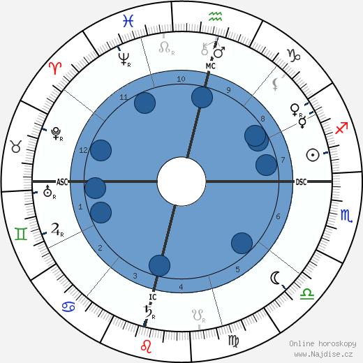 Jagadish Chandra Bose wikipedie, horoscope, astrology, instagram