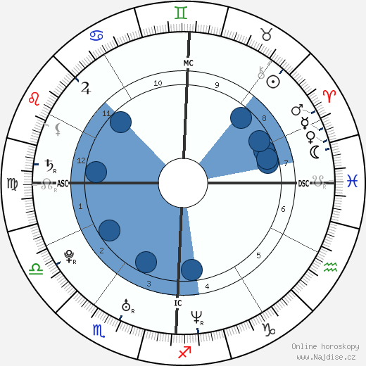 Jaime King wikipedie, horoscope, astrology, instagram