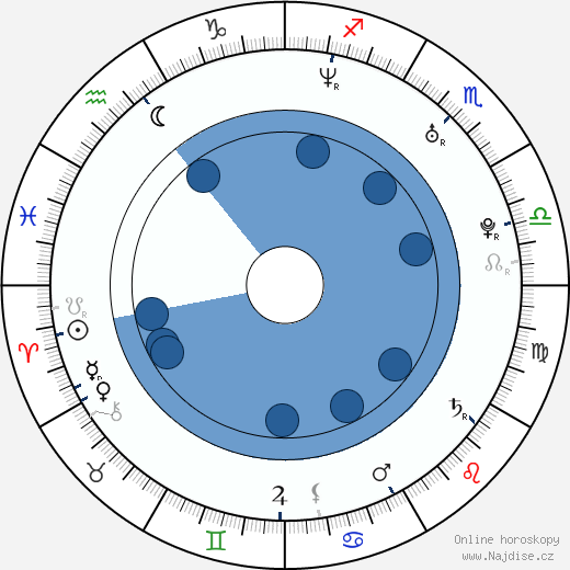 Jaime Ray Newman wikipedie, horoscope, astrology, instagram