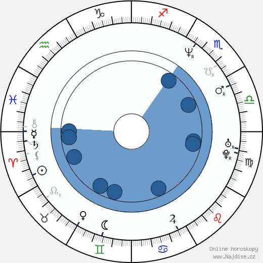 Jaimz Woolvett wikipedie, horoscope, astrology, instagram