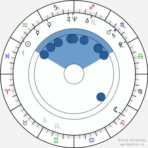 Jake Dolgy wikipedie, horoscope, astrology, instagram