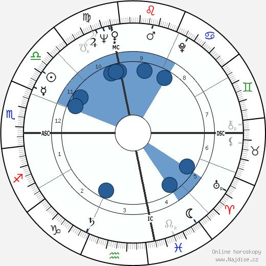 Jake Garn wikipedie, horoscope, astrology, instagram