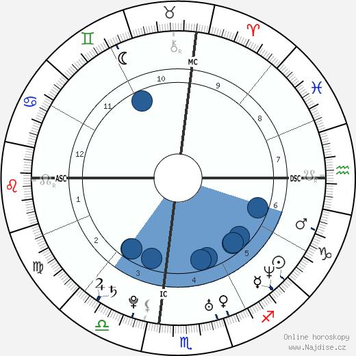 Jake Gyllenhaal wikipedie, horoscope, astrology, instagram