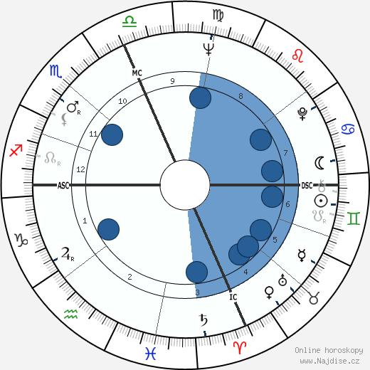 Jake Jacobs wikipedie, horoscope, astrology, instagram