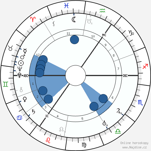 Jakob Van Hoddis wikipedie, horoscope, astrology, instagram