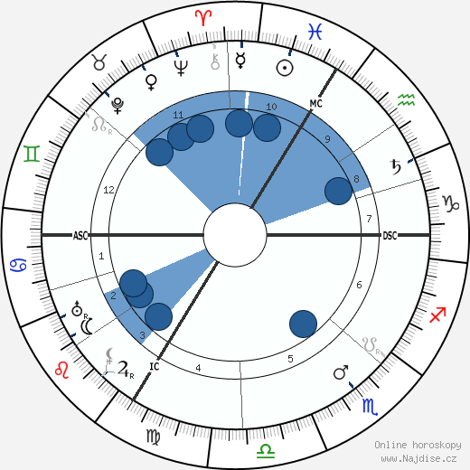 Jakob Wassermann wikipedie, horoscope, astrology, instagram