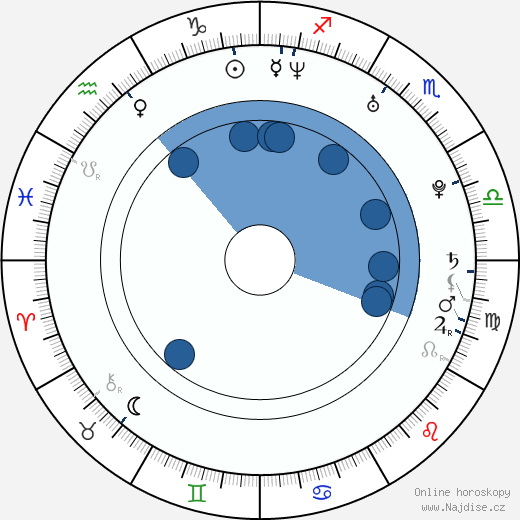Jakub Hlava wikipedie, horoscope, astrology, instagram