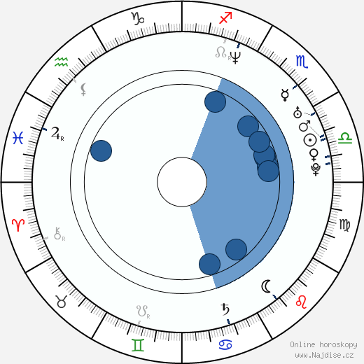 Jakub Kohák wikipedie, horoscope, astrology, instagram