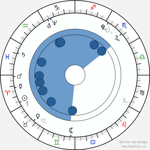Jakub Šárka wikipedie, horoscope, astrology, instagram