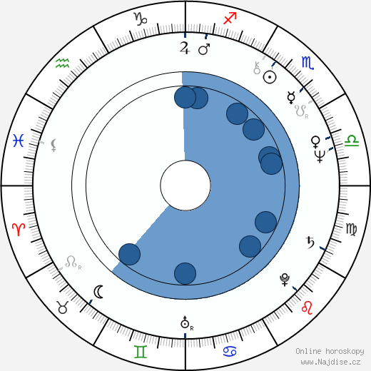 Jakub Šebesta wikipedie, horoscope, astrology, instagram