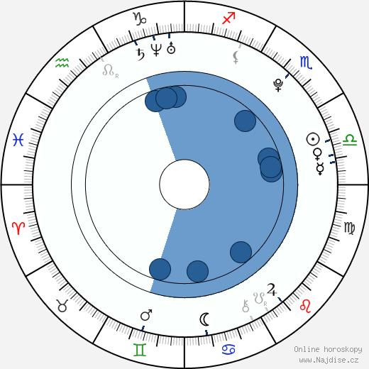 Jakub Vadlejch wikipedie, horoscope, astrology, instagram
