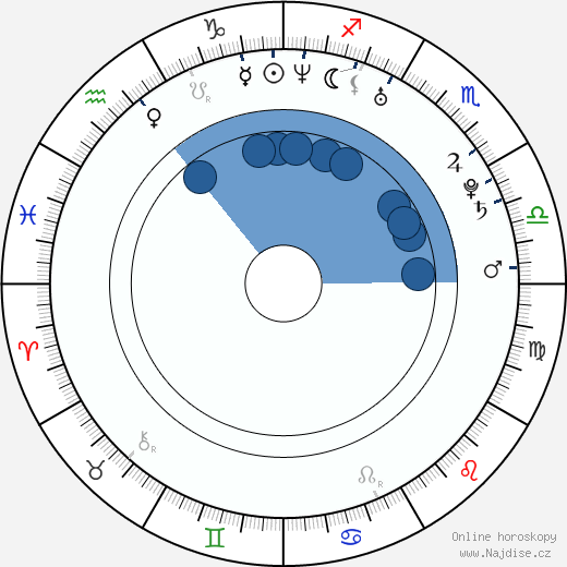Jakub Vágner wikipedie, horoscope, astrology, instagram