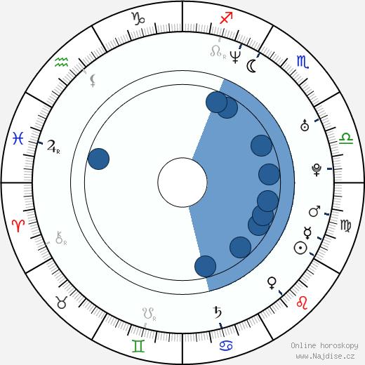 Jakub Wehrenberg wikipedie, horoscope, astrology, instagram