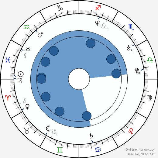 Jakub Žáček wikipedie, horoscope, astrology, instagram