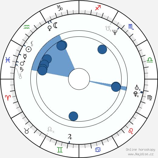 Jakub Zindulka wikipedie, horoscope, astrology, instagram