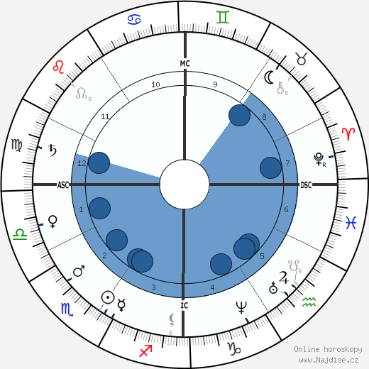 James A. Garfield wikipedie, horoscope, astrology, instagram