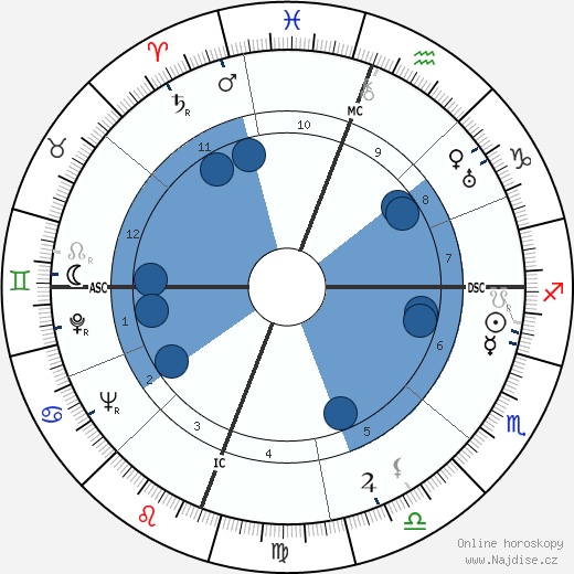 James Agee wikipedie, horoscope, astrology, instagram