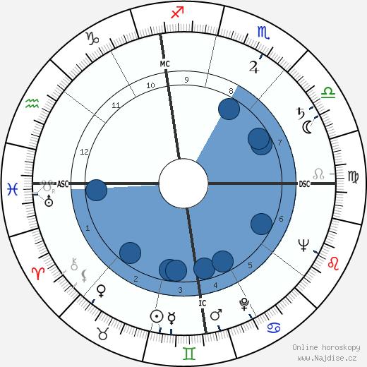 James Arness wikipedie, horoscope, astrology, instagram