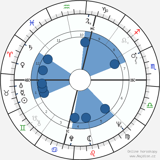 James Baxter Hunt wikipedie, horoscope, astrology, instagram