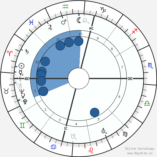 James Branch Cabell wikipedie, horoscope, astrology, instagram