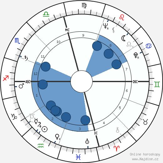 James Bryan wikipedie, horoscope, astrology, instagram