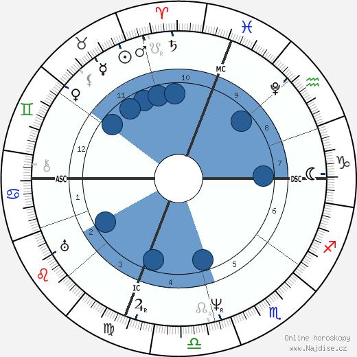 James Buchanan wikipedie, horoscope, astrology, instagram