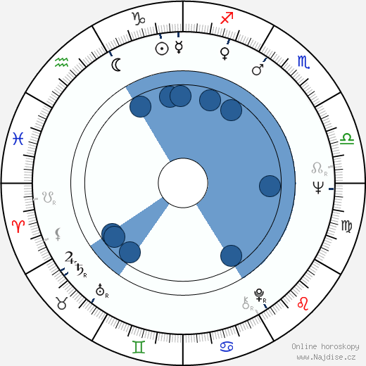 James Burrows wikipedie, horoscope, astrology, instagram