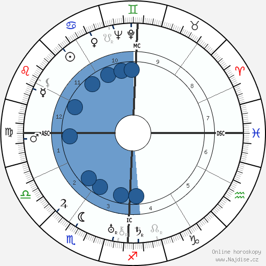 James Cagney wikipedie, horoscope, astrology, instagram