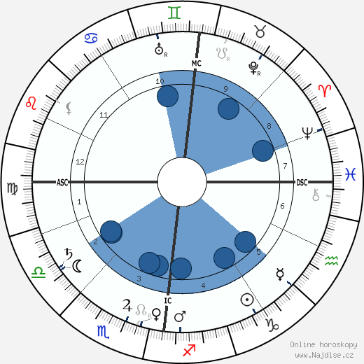 James Caird wikipedie, horoscope, astrology, instagram