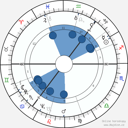 James Cairncross wikipedie, horoscope, astrology, instagram