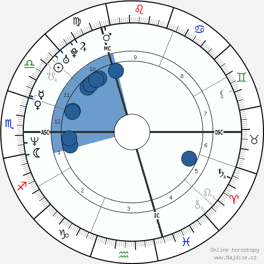 James Caviezel wikipedie, horoscope, astrology, instagram