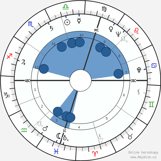 James Clavell wikipedie, horoscope, astrology, instagram