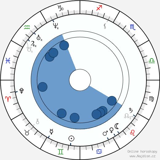 James Clerk Maxwell wikipedie, horoscope, astrology, instagram
