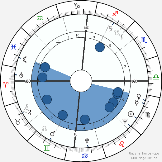 James Coburn wikipedie, horoscope, astrology, instagram