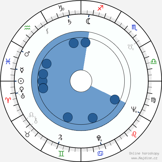 James Coco wikipedie, horoscope, astrology, instagram