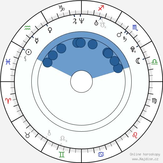 James Cole wikipedie, horoscope, astrology, instagram
