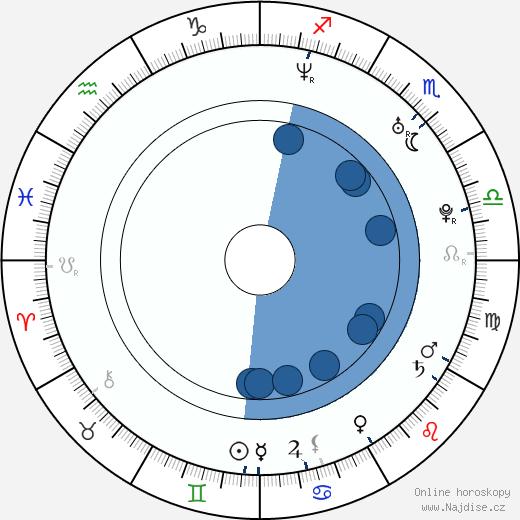 James Corden wikipedie, horoscope, astrology, instagram