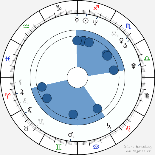 James Cotton wikipedie, horoscope, astrology, instagram