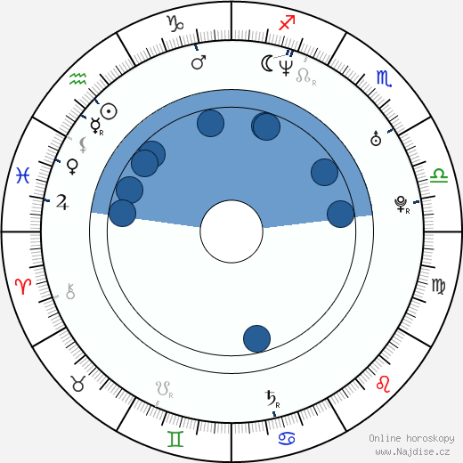 James Cox wikipedie, horoscope, astrology, instagram