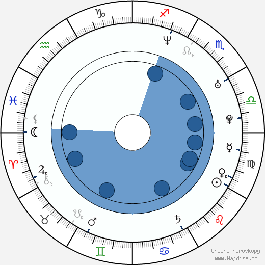 James D'Arcy wikipedie, horoscope, astrology, instagram