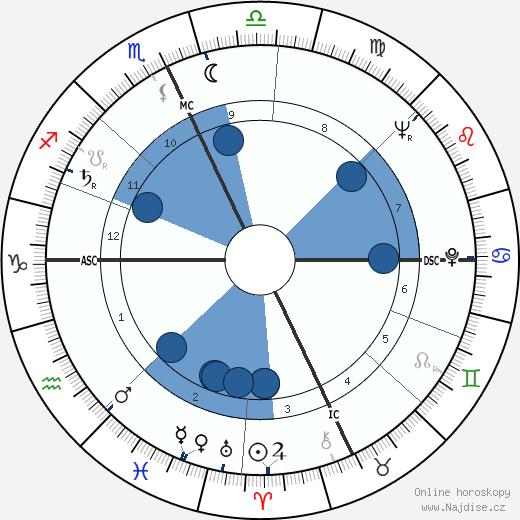 James D. Watson wikipedie, horoscope, astrology, instagram