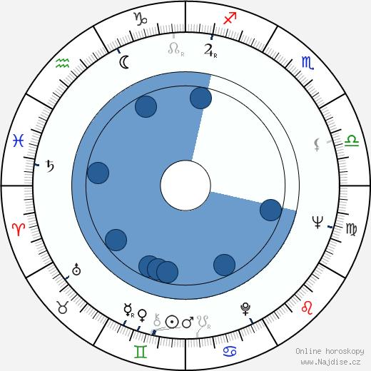 James Darren wikipedie, horoscope, astrology, instagram