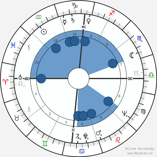 James Dean wikipedie, horoscope, astrology, instagram