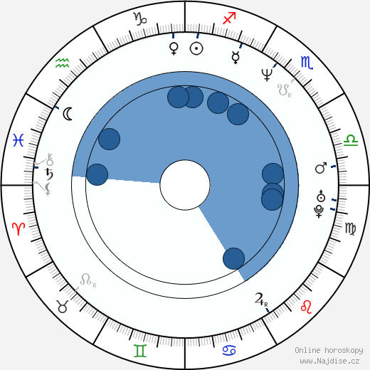 James Doherty wikipedie, horoscope, astrology, instagram