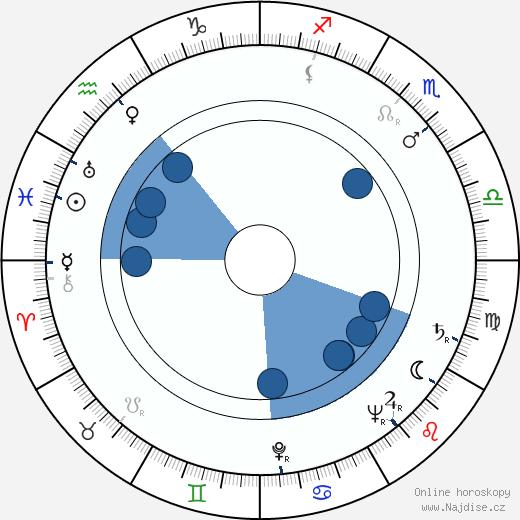James Doohan wikipedie, horoscope, astrology, instagram