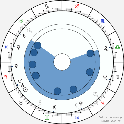 James Drury wikipedie, horoscope, astrology, instagram