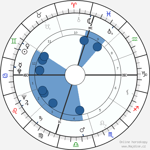 James Erwin Schevill wikipedie, horoscope, astrology, instagram